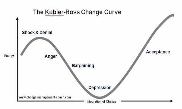 Kubler Ross Change Cycle