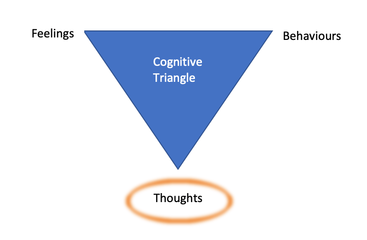 Cognitive triangle diagram