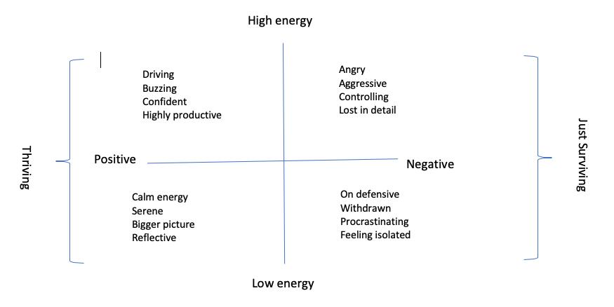 High energy/low energy model